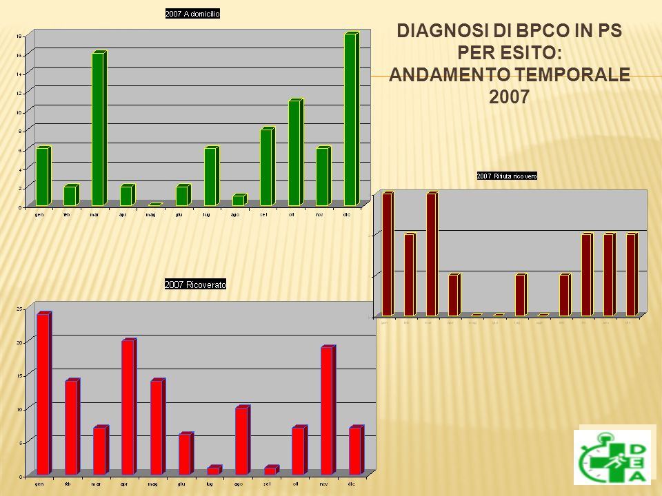 DIAGNOSI DI BPCO IN PS PER ESITO: ANDAMENTO TEMPORALE 2007
