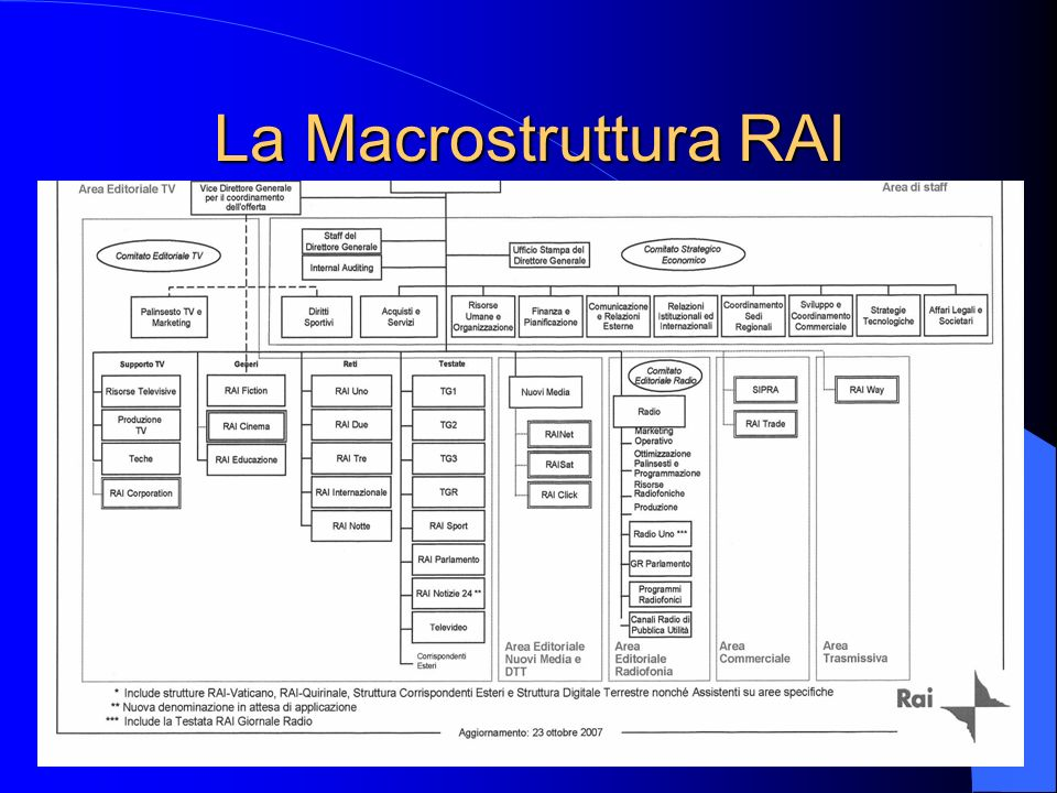 La Macrostruttura RAI