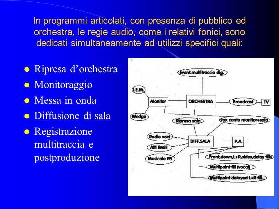 Registrazione multitraccia e postproduzione