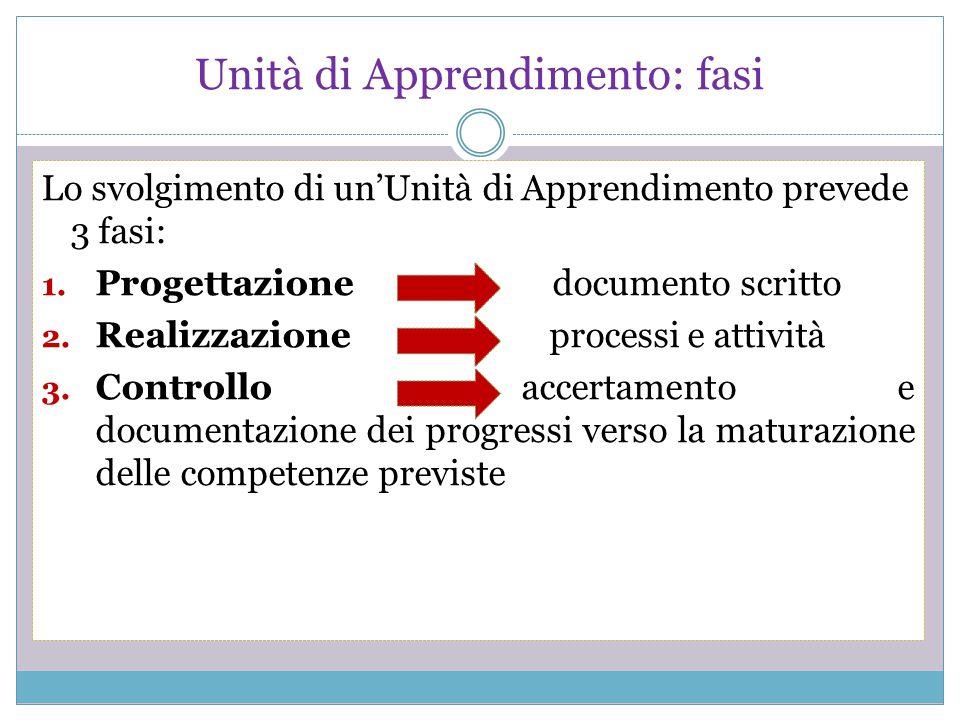 Unità di Apprendimento: fasi