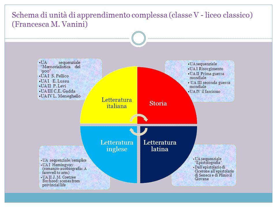 Schema di unità di apprendimento complessa (classe V - liceo classico) (Francesca M. Vanini)