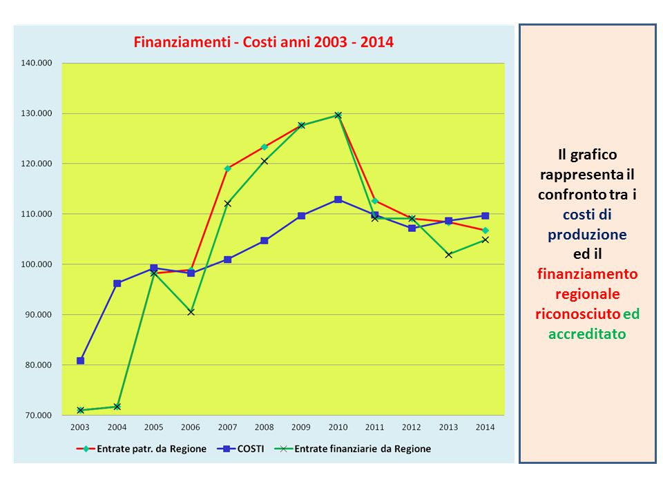 Il grafico rappresenta il confronto tra i costi di produzione
