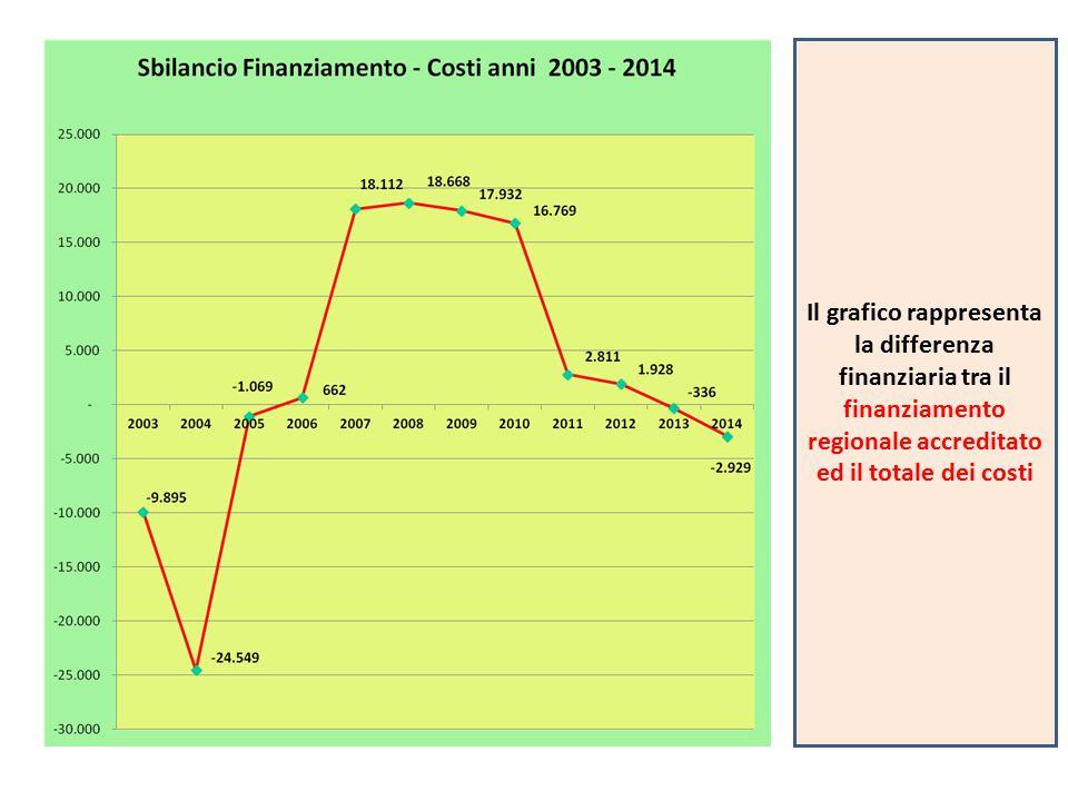 Il grafico rappresenta la differenza finanziaria tra il finanziamento regionale accreditato ed il totale dei costi