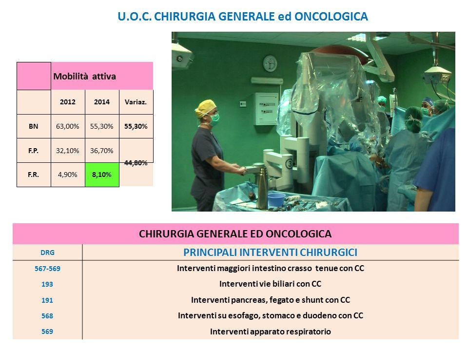 U.O.C. CHIRURGIA GENERALE ed ONCOLOGICA