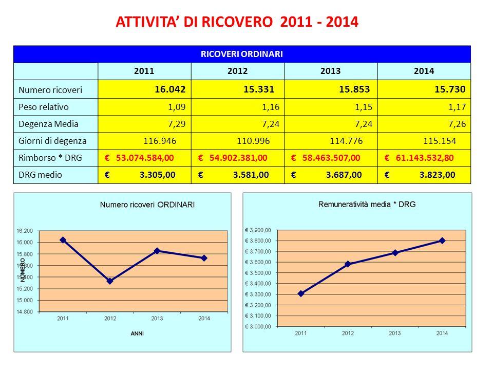 ATTIVITA' DI RICOVERO 2011 - 2014