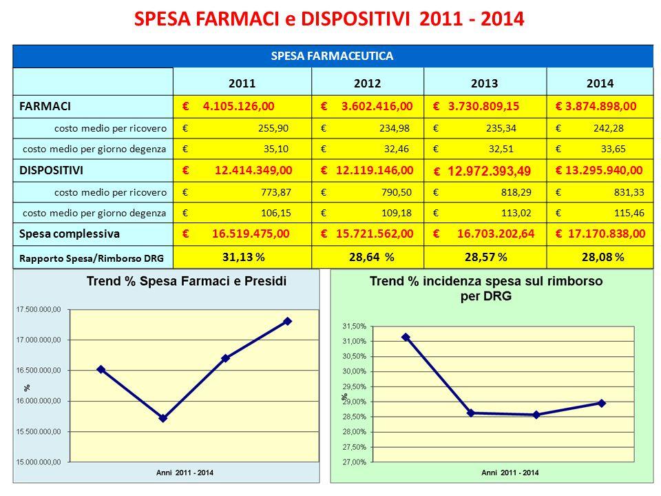 SPESA FARMACI e DISPOSITIVI 2011 - 2014