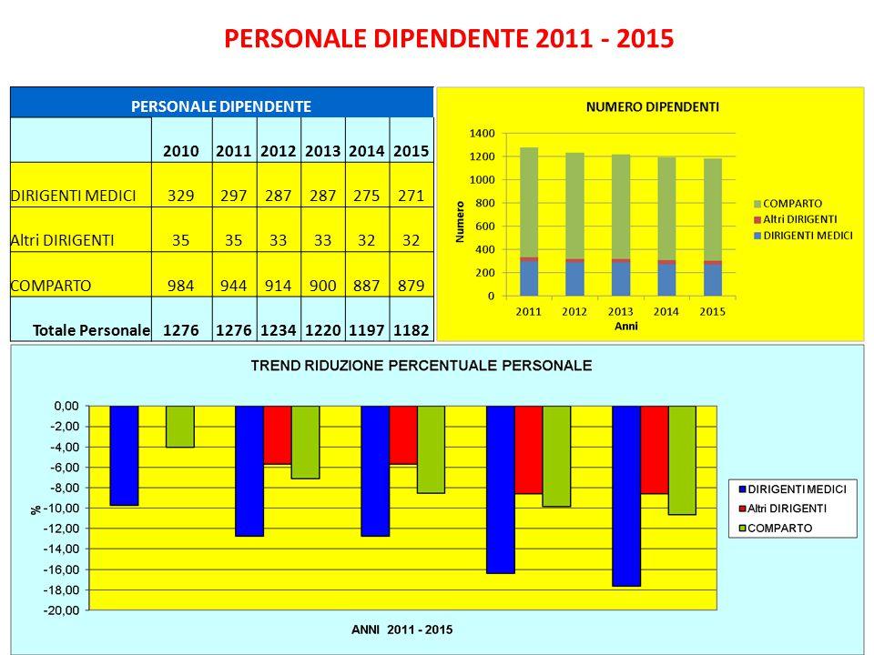 PERSONALE DIPENDENTE 2011 - 2015