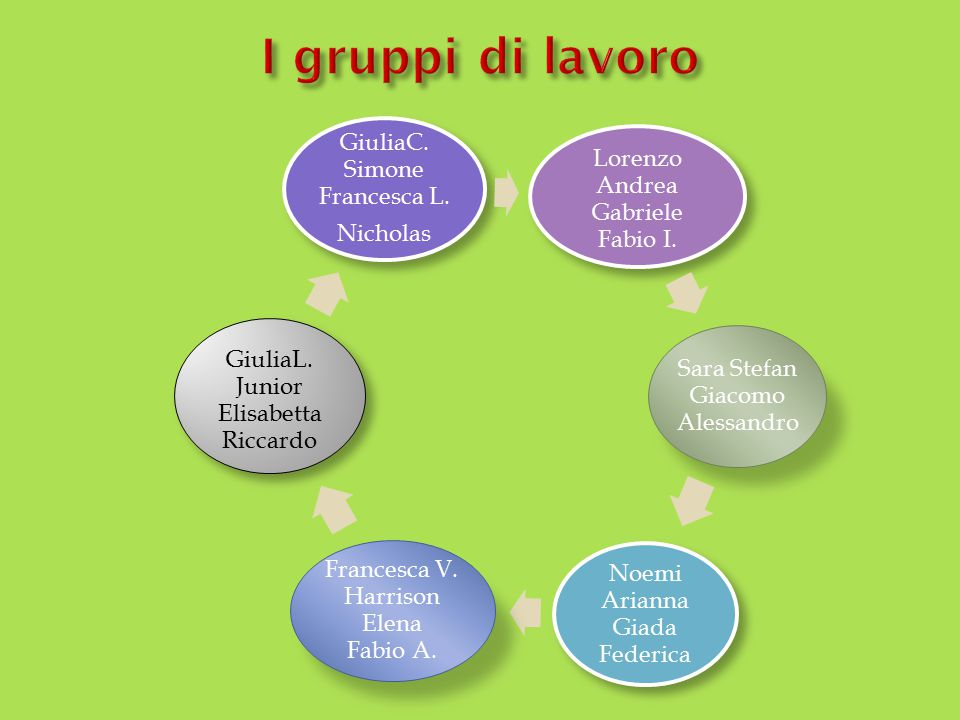 I gruppi di lavoro Lorenzo Andrea Gabriele Fabio I.