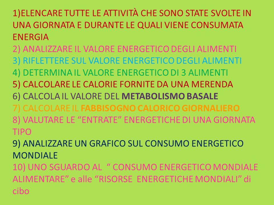 1)ELENCARE TUTTE LE ATTIVITÀ CHE SONO STATE SVOLTE IN UNA GIORNATA E DURANTE LE QUALI VIENE CONSUMATA ENERGIA