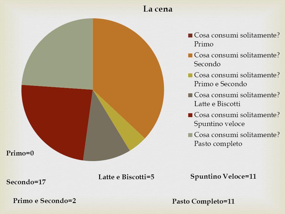 Primo=0 Latte e Biscotti=5 Spuntino Veloce=11 Secondo=17 Primo e Secondo=2 Pasto Completo=11