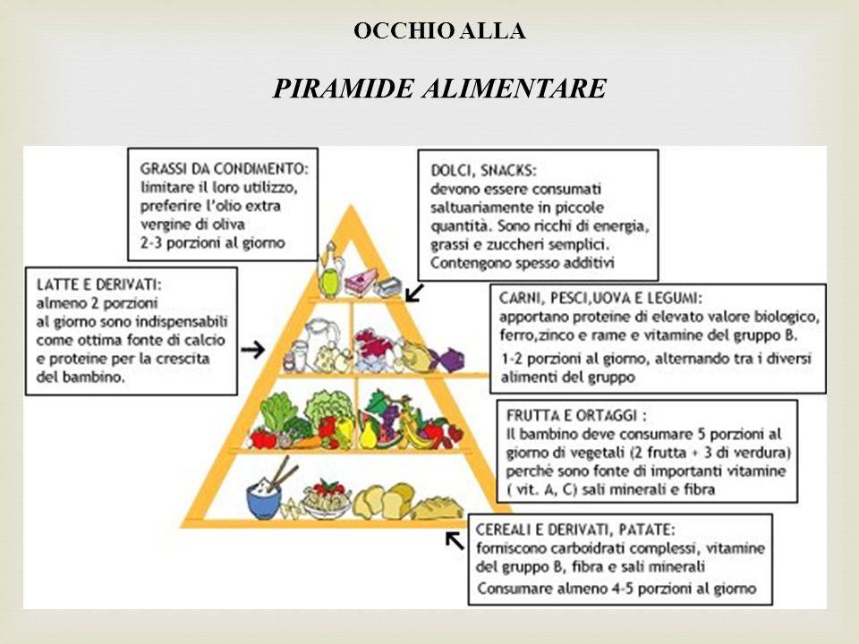 OCCHIO ALLA PIRAMIDE ALIMENTARE
