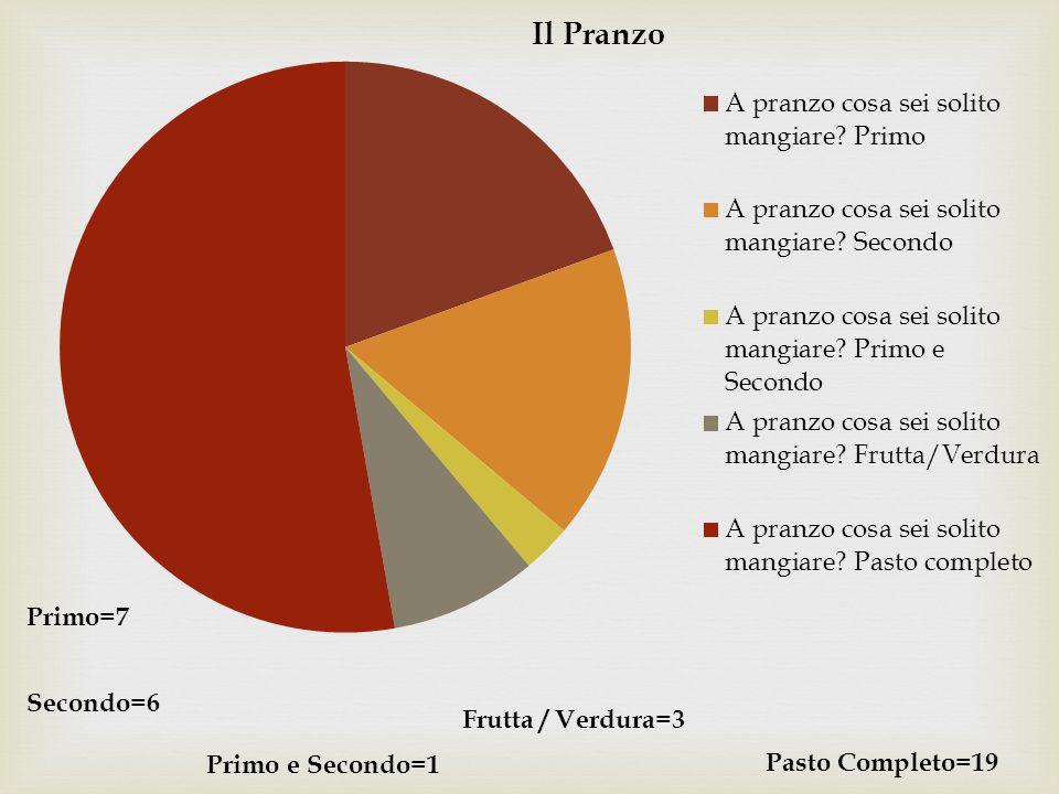 Primo=7 Secondo=6 Frutta / Verdura=3 Primo e Secondo=1 Pasto Completo=19
