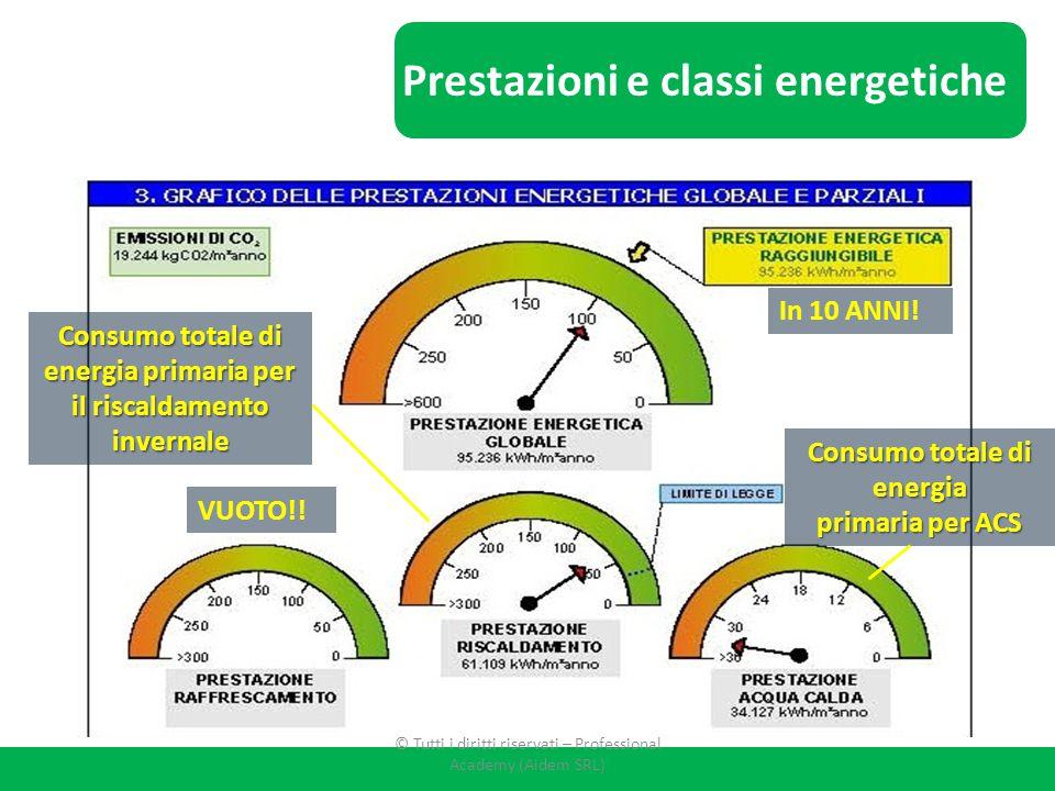 Prestazioni e classi energetiche
