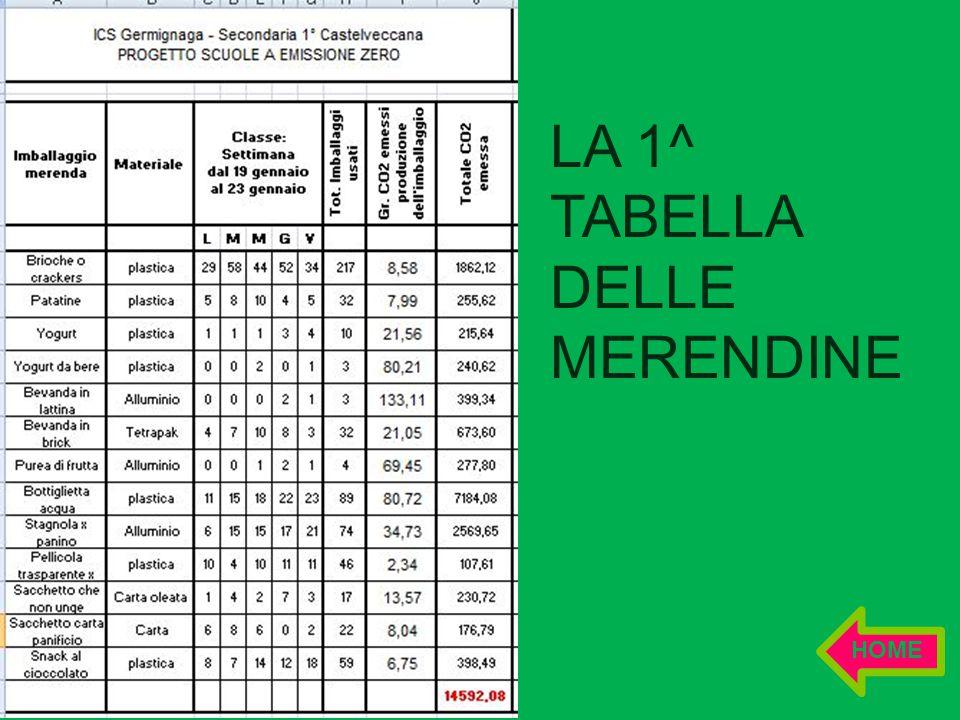 LA 1^ TABELLA DELLE MERENDINE