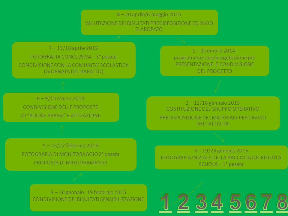 8 – 20 aprile/6 maggio 2015 VALUTAZIONE DEI RISULTATI PREDISPOSIZIONE ED INVIO ELABORATO.