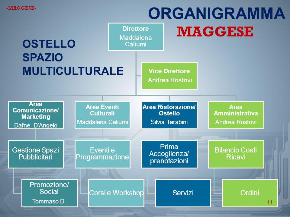 Area Ristorazione/ Ostello Area Comunicazione/ Marketing