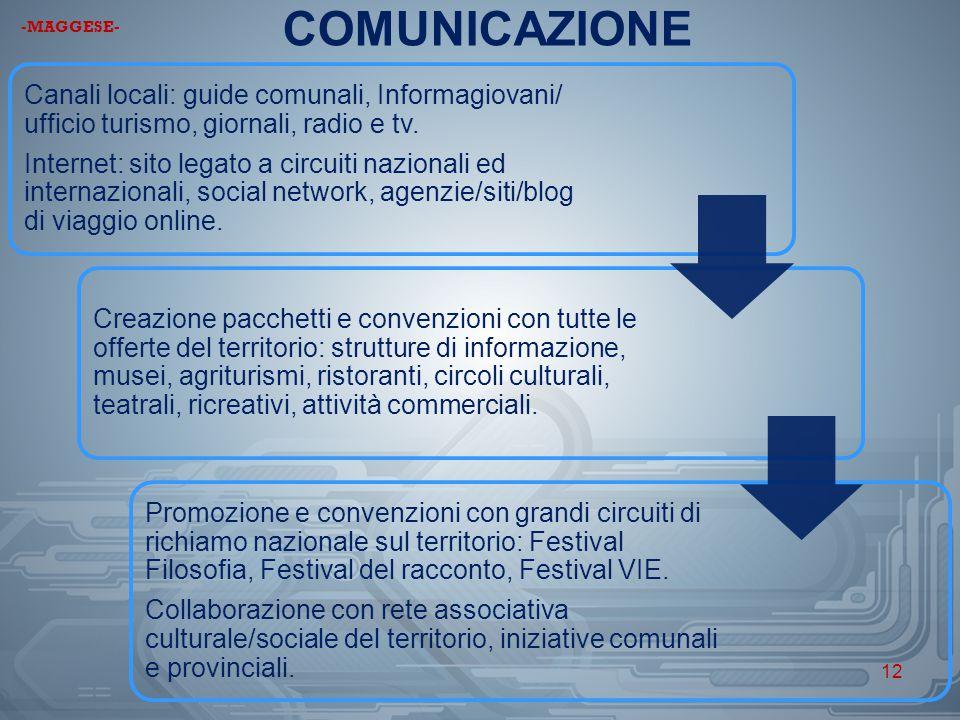 COMUNICAZIONE -MAGGESE- Canali locali: guide comunali, Informagiovani/ ufficio turismo, giornali, radio e tv.