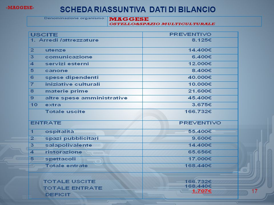 SCHEDA RIASSUNTIVA DATI DI BILANCIO
