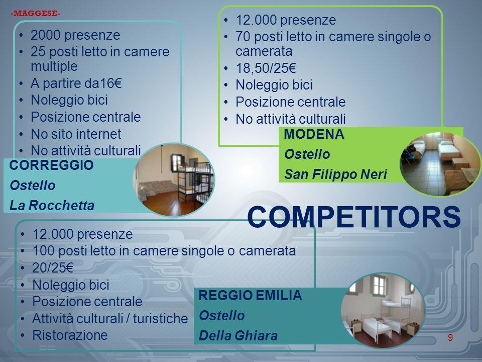-MAGGESE- 12.000 presenze. 70 posti letto in camere singole o camerata. 18,50/25€ Noleggio bici.