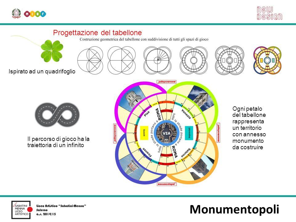 Monumentopoli Progettazione del tabellone Ispirato ad un quadrifoglio