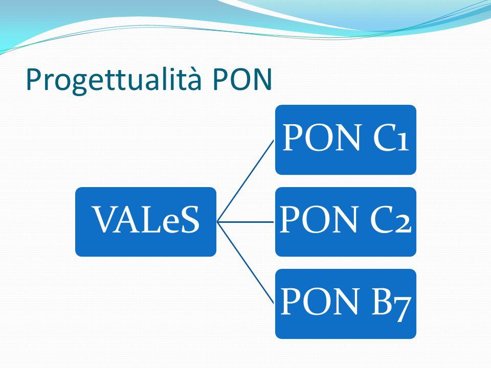 Progettualità PON VALeS PON C1 PON C2 PON B7