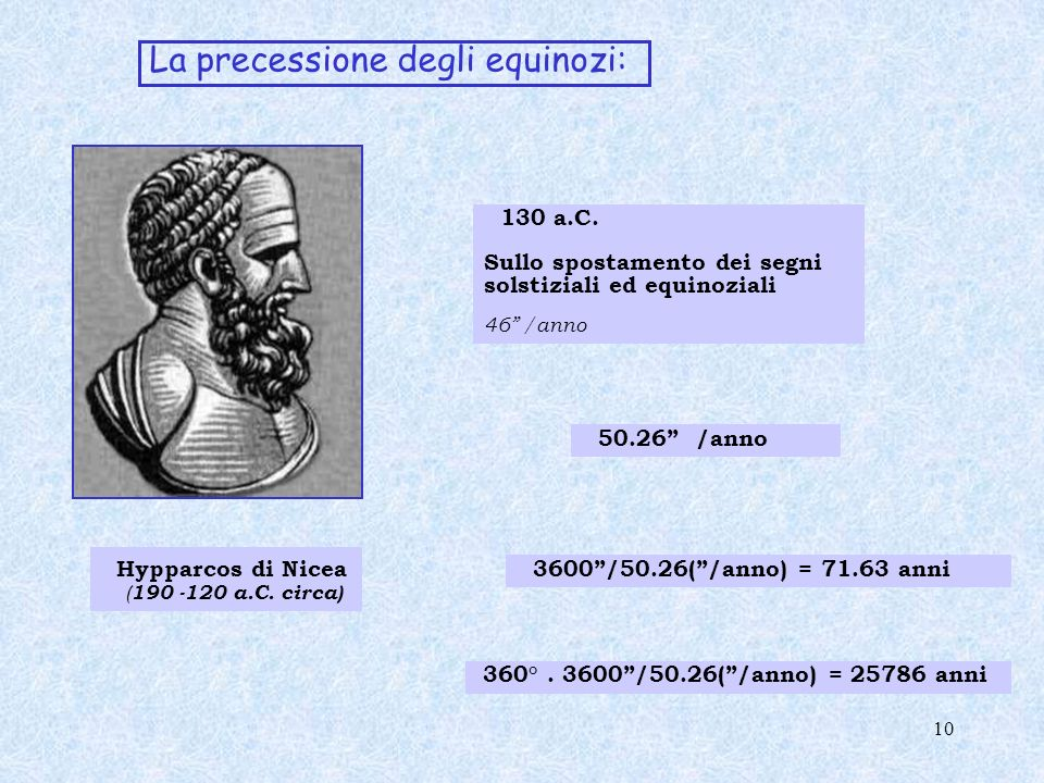 La precessione degli equinozi: