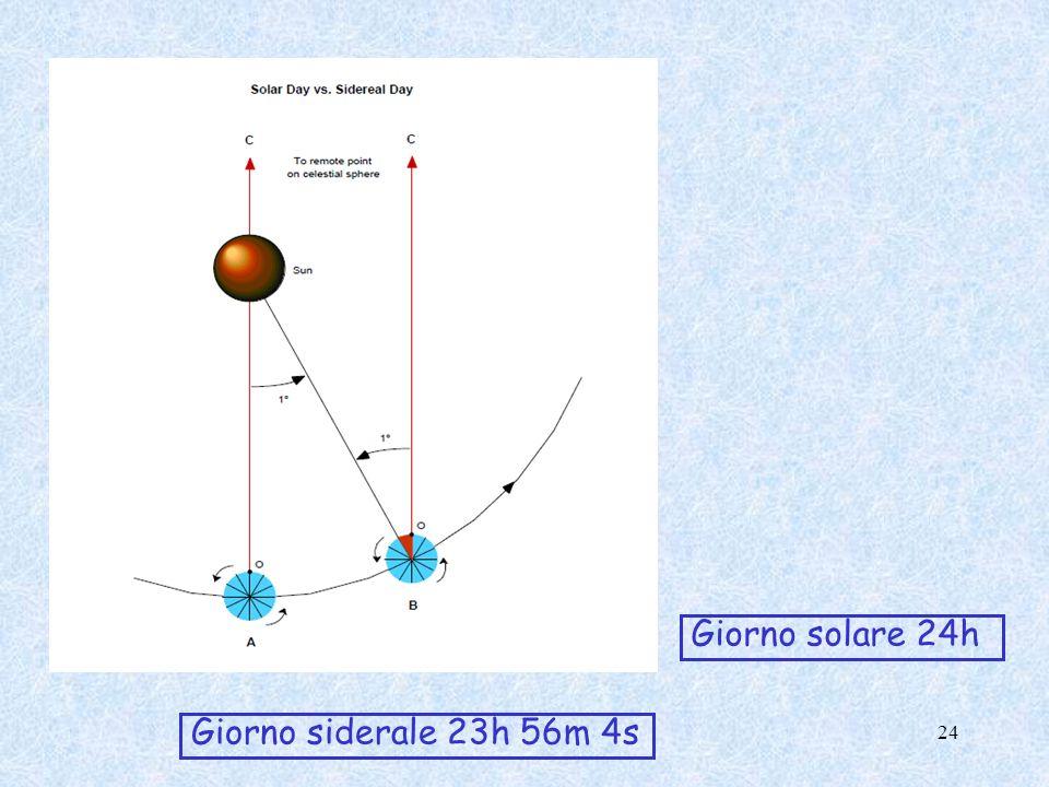 Giorno solare 24h Giorno siderale 23h 56m 4s