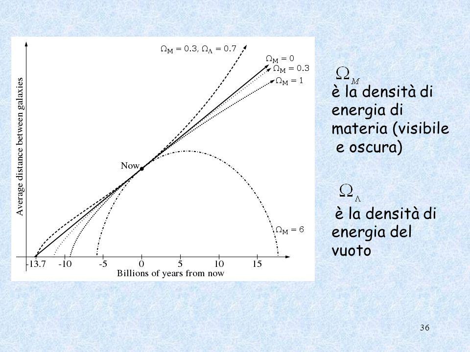 è la densità di energia di materia (visibile e oscura)