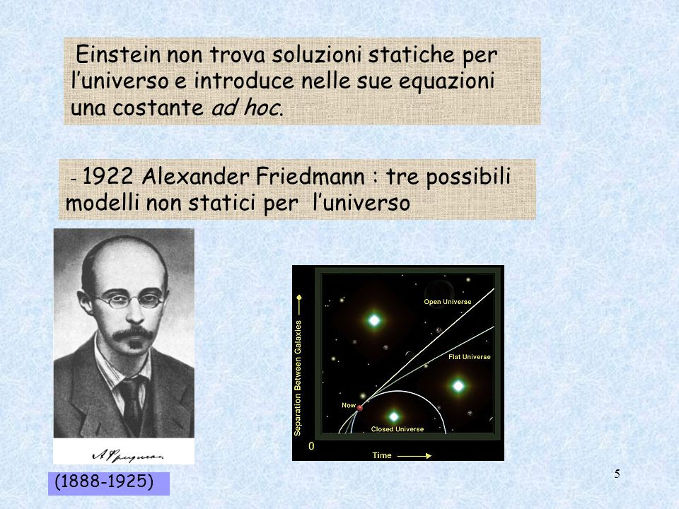 Einstein non trova soluzioni statiche per l'universo e introduce nelle sue equazioni una costante ad hoc.