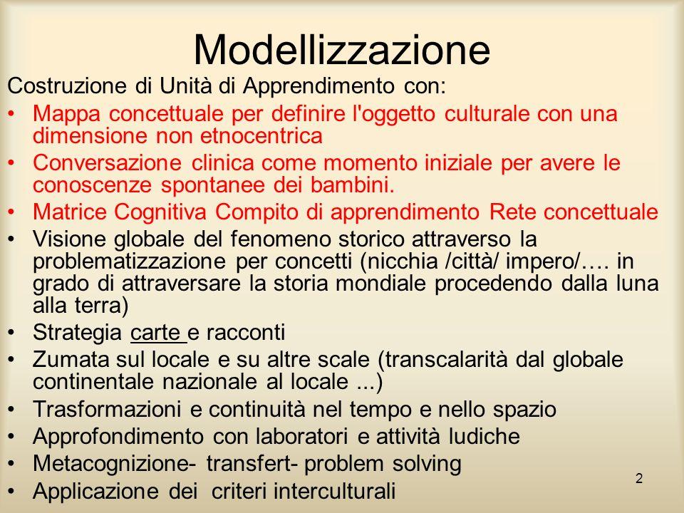 Modellizzazione Costruzione di Unità di Apprendimento con: