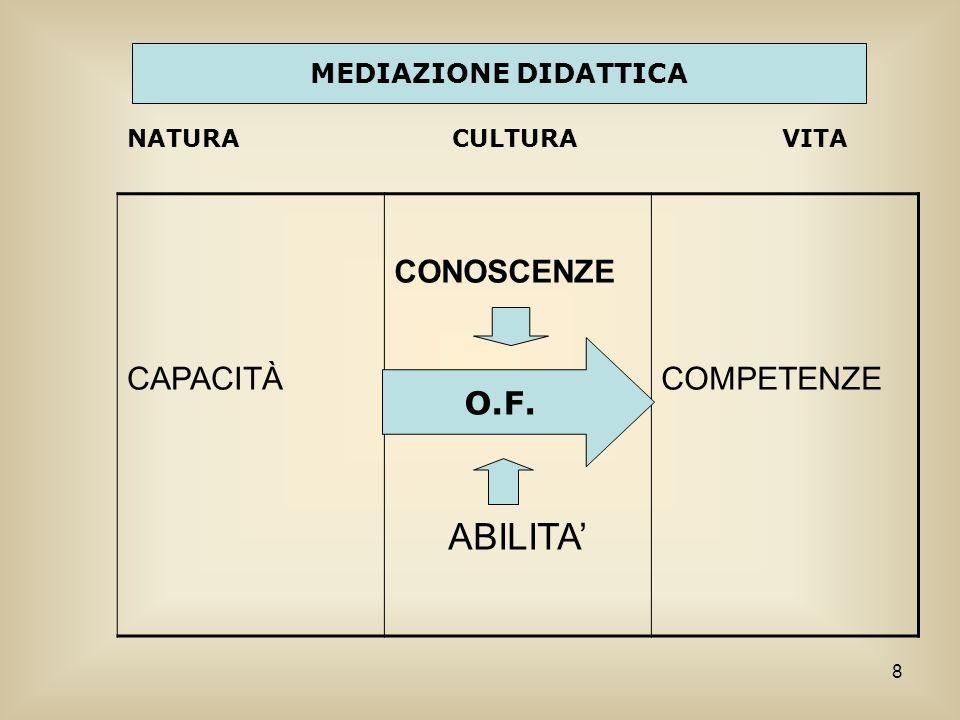 ABILITA' CAPACITÀ CONOSCENZE COMPETENZE O.F. MEDIAZIONE DIDATTICA