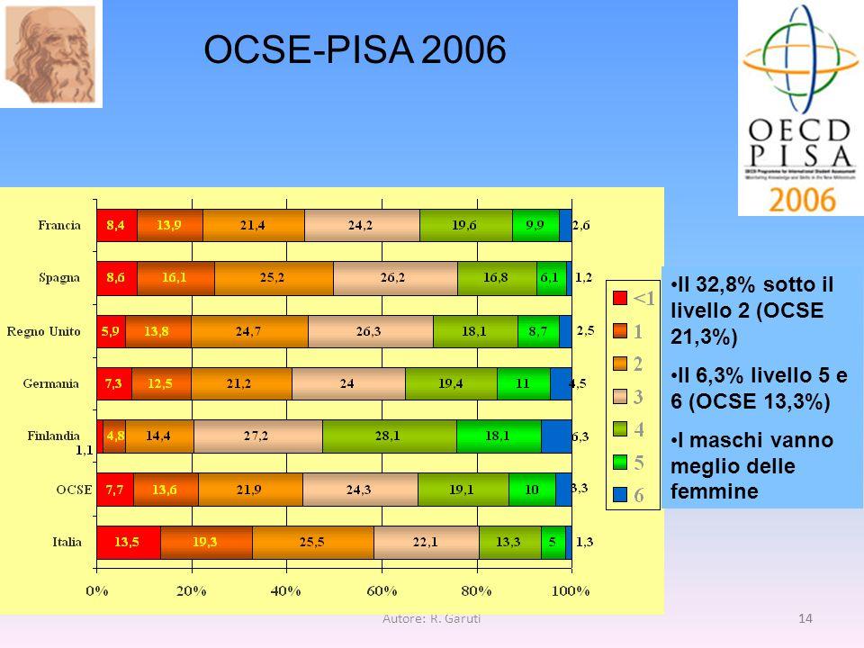 OCSE-PISA 2006 Il 32,8% sotto il livello 2 (OCSE 21,3%)