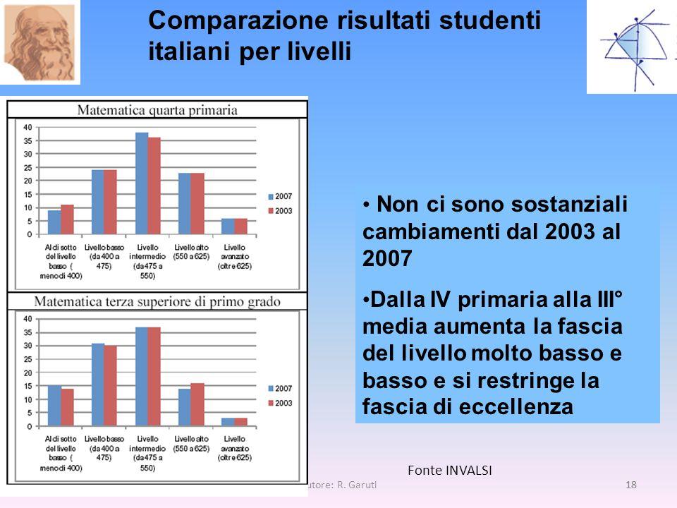 Comparazione risultati studenti italiani per livelli