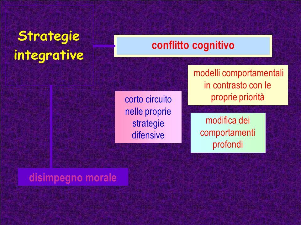 Strategie integrative