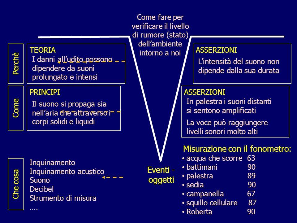 Misurazione con il fonometro:
