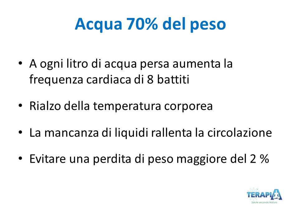 Acqua 70% del peso A ogni litro di acqua persa aumenta la frequenza cardiaca di 8 battiti. Rialzo della temperatura corporea.