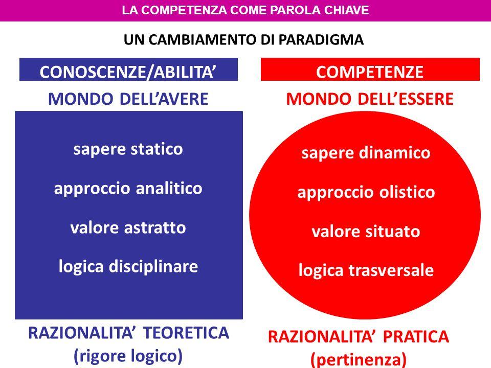 RAZIONALITA' TEORETICA (rigore logico) RAZIONALITA' PRATICA