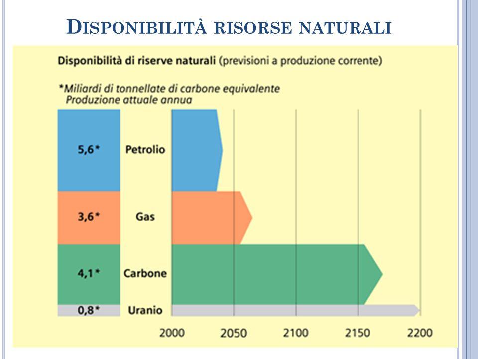 Disponibilità risorse naturali