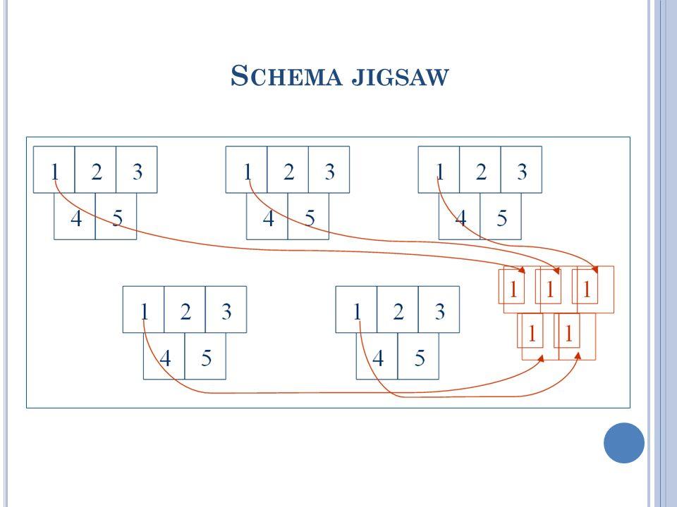 Schema jigsaw
