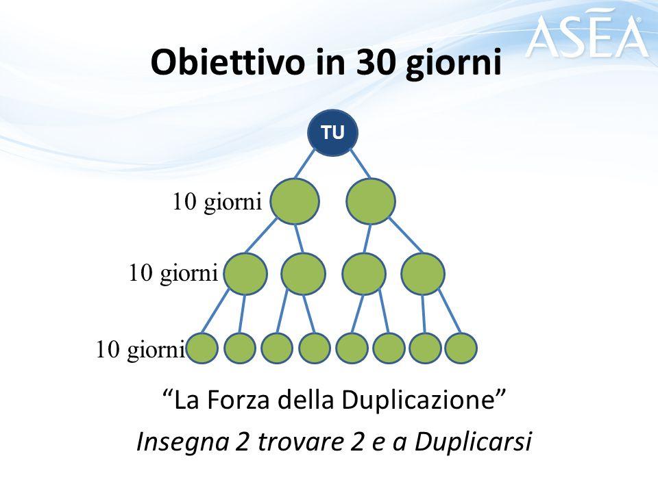 La Forza della Duplicazione Insegna 2 trovare 2 e a Duplicarsi