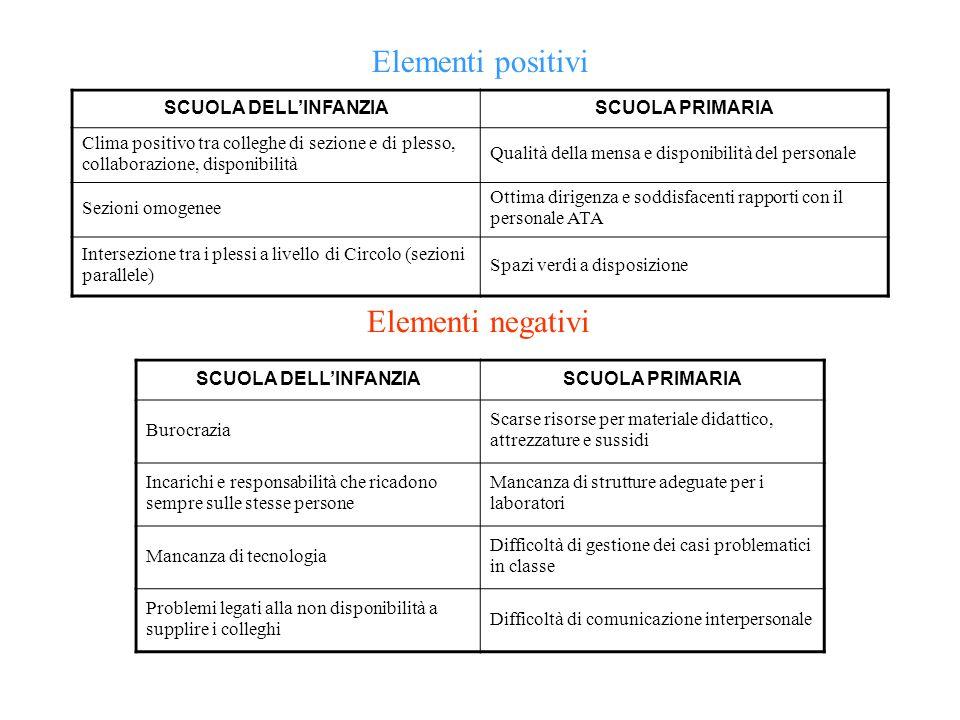 Elementi positivi Elementi negativi SCUOLA DELL'INFANZIA
