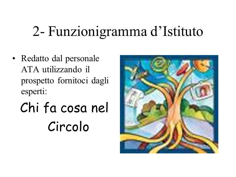 2- Funzionigramma d'Istituto