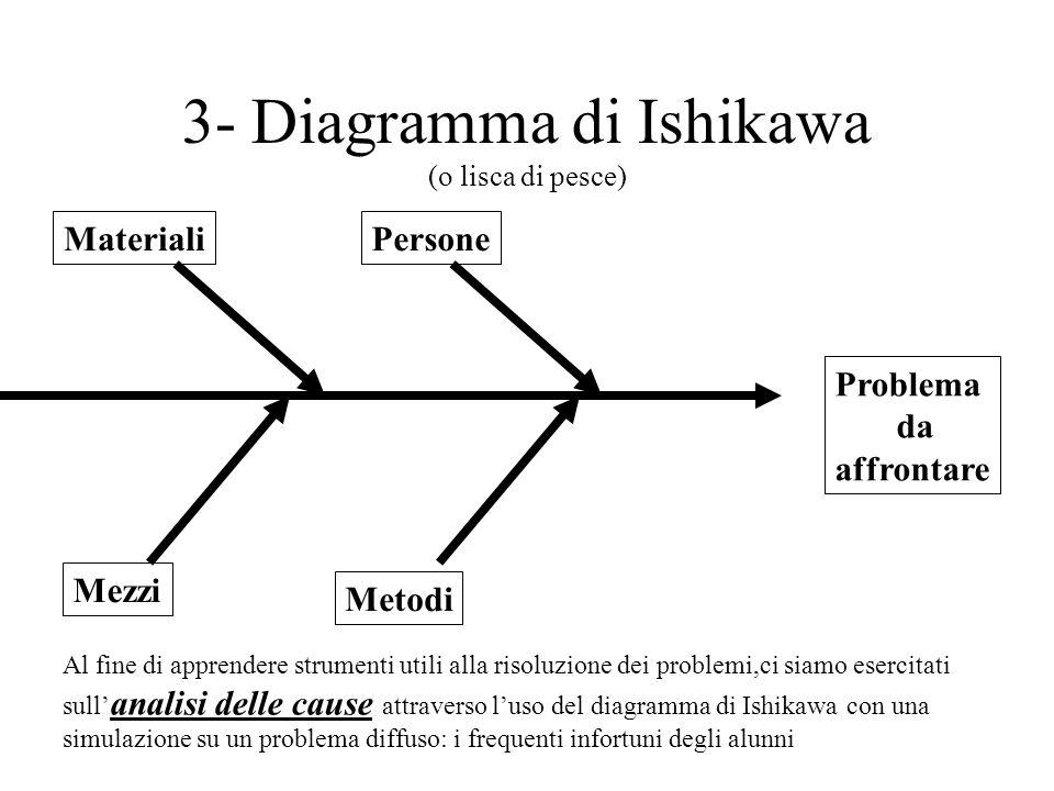 3- Diagramma di Ishikawa (o lisca di pesce)