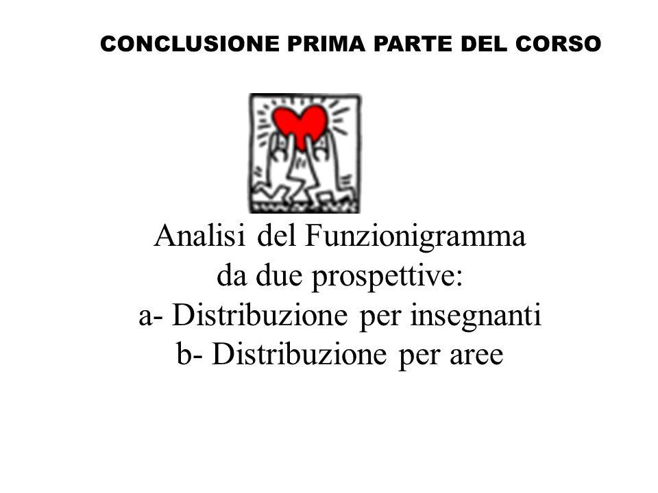 CONCLUSIONE PRIMA PARTE DEL CORSO