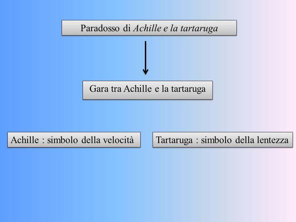 Paradosso di Achille e la tartaruga