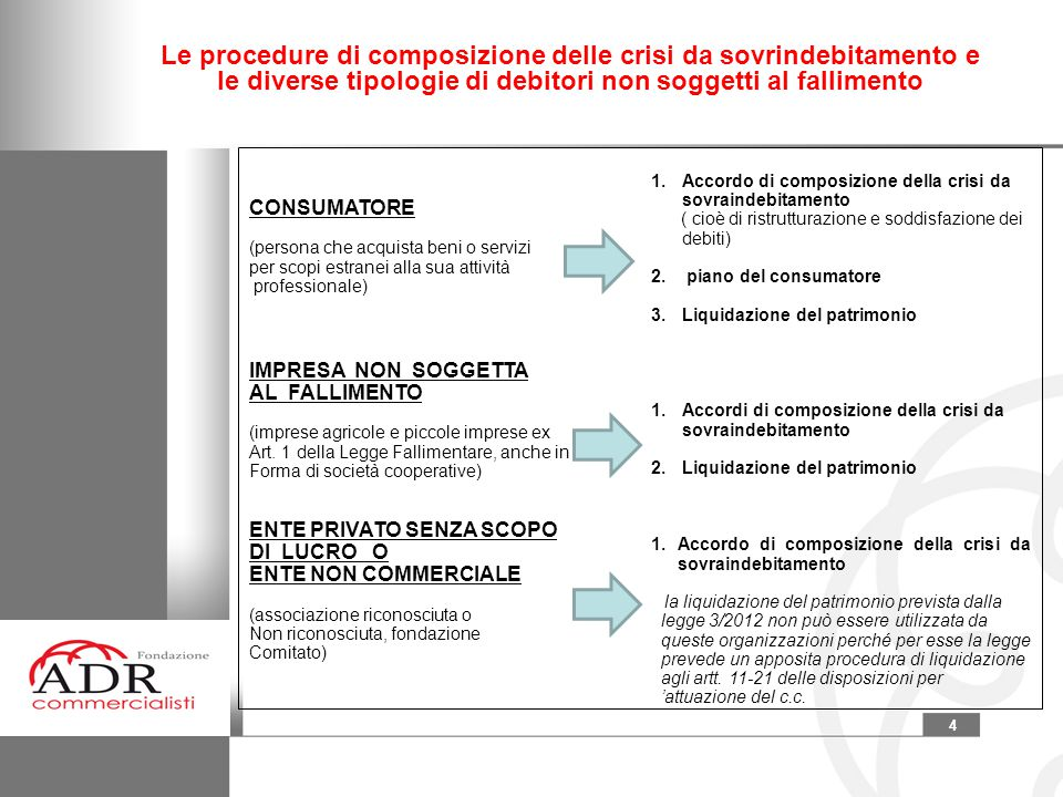 Le procedure di composizione delle crisi da sovrindebitamento e