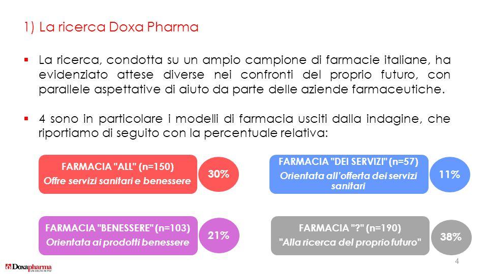 1) La ricerca Doxa Pharma