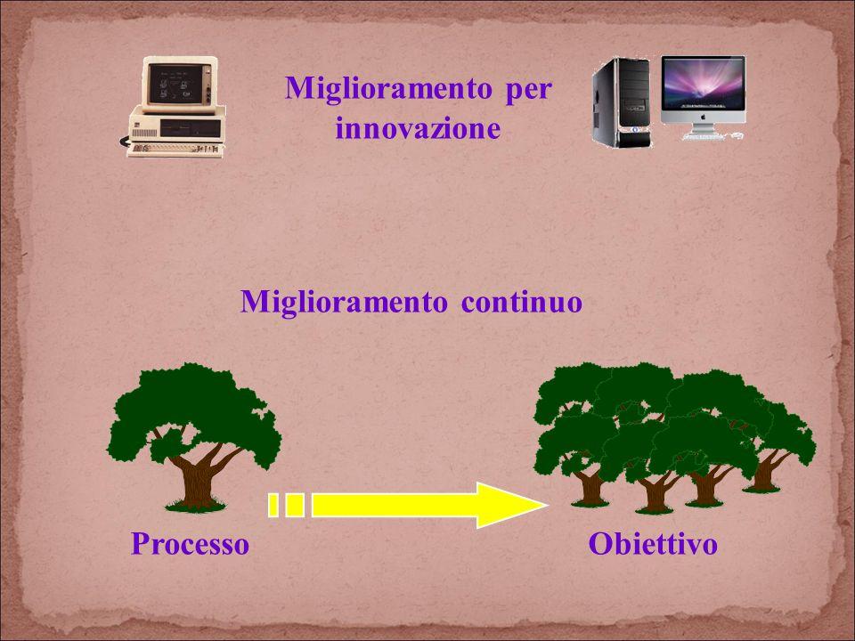 Miglioramento per innovazione Miglioramento continuo