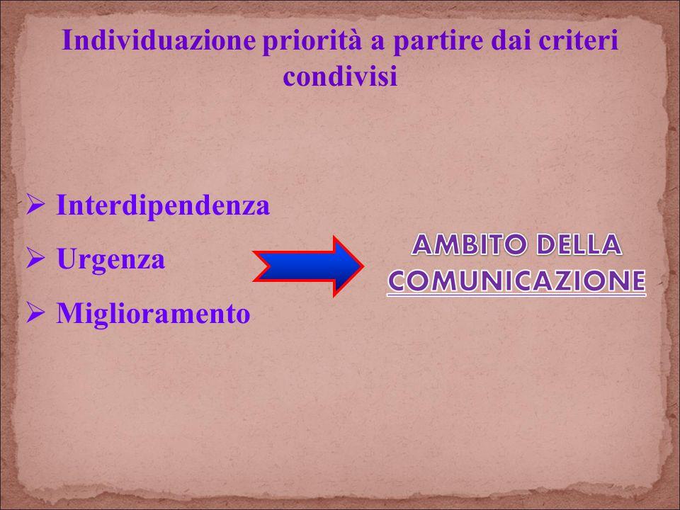 Individuazione priorità a partire dai criteri condivisi