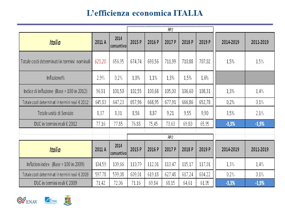 L'efficienza economica ITALIA